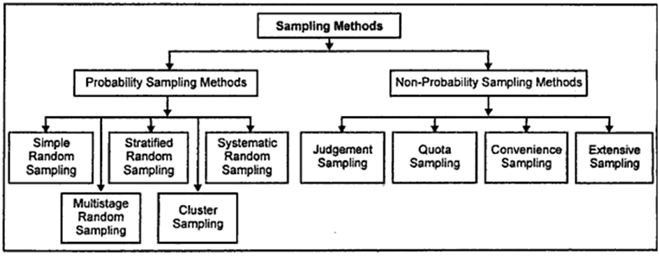 dissertation sampling strategy