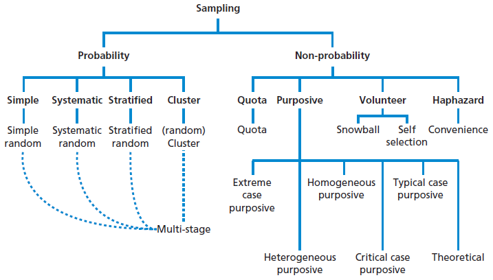 what are sampling techniques in research How big should a sample be sample size is an important consideration in qualitative research typically, researchers want to continue sampling until having achieved informational redundancy.