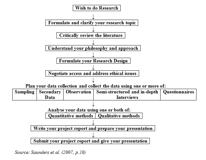 research paper process quiz
