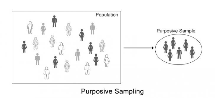 What is cluster sampling in research methods