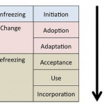 Lewin's Model of Change