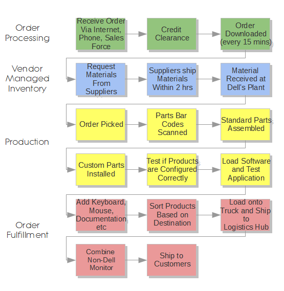 Dell Value Chain Analysis