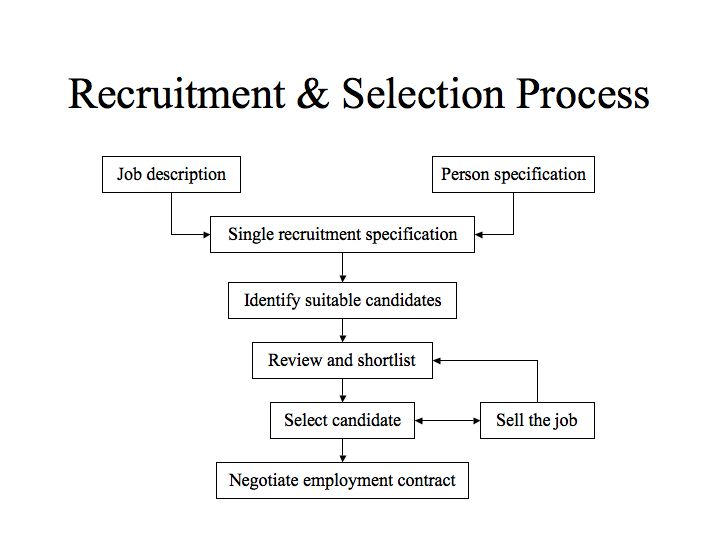 Literature review of recruitment and selection