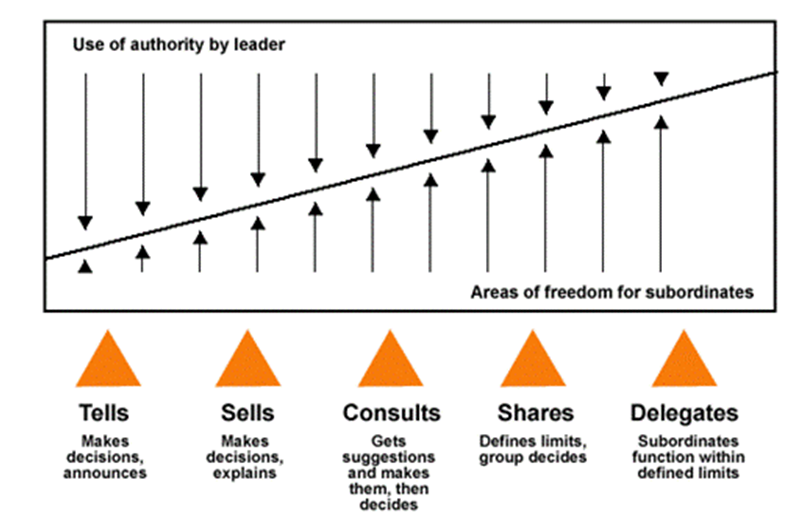 Leadership Continuum Theory
