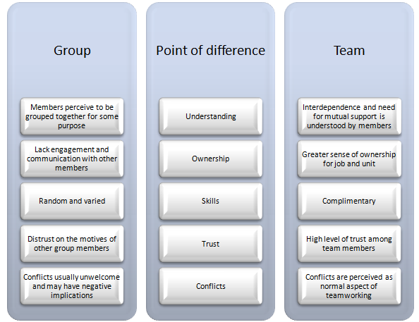 Difference Between Group And Team 89