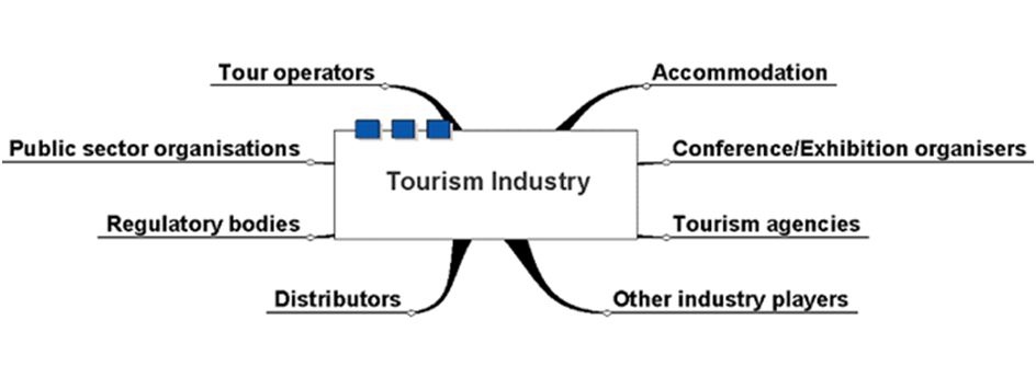 stakeholder analysis in hotel Stakeholder analysis at a glance what is stakeholder analysis stakeholder analysis is a process of systematically gathering and analyzing qualitative infor.
