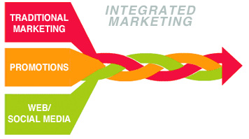 What is Integrated Marketing Communications? - Braathe Enterprises ...