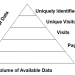 Pyramid Model of Web Analytics Data
