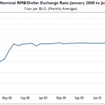 Reforms in RMB Exchange Rate Regime