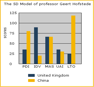 hofstede's cultural dimensions difference between china Through the comparison of chinese culture and australian culture using  hofstedes five cross-cultural dimensions: power distance, uncertainty avoidance, .