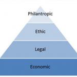Carrol's CSR Pyramid
