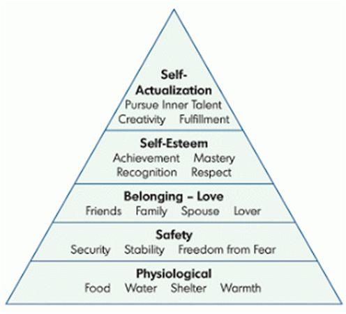 an overview of the hierarchy of needs by abraham maslow Abraham maslow's book motivation and personality, (pub 1954 2nd ed 1970) introduced the hierarchy of needs, and maslow expanded his theory in other work, notably his later book toward a psychology of being.