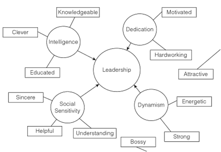 Literature review on leadership