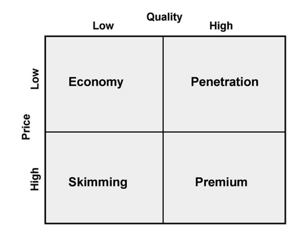 pricing strategies of hilton hotel Hilton: the hotel empire hilton international hotel group is the  pricing strategy in  im driven mad by my essay about hilton marketing strategies in.