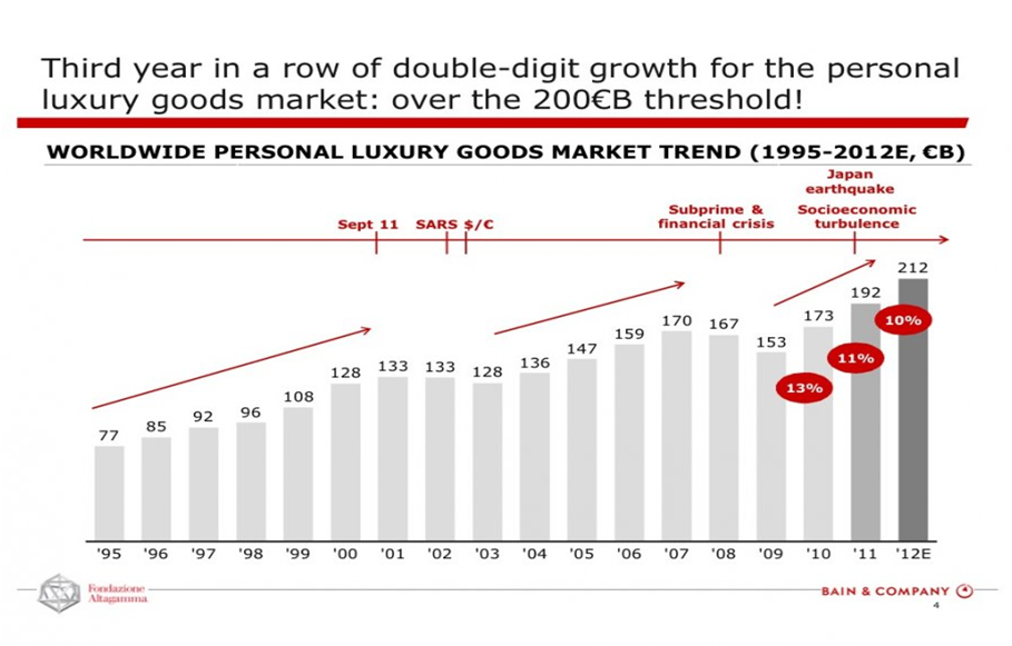 Luxury Goods Worldwide Market Study, Fall–Winter 2017
