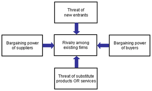 ikea porters 5 forces Provide an analysis of an organisation explaining the relative importance of each of porter s five forces for the organisations strategic position you.