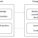 Uppsala Model of Internationalisation