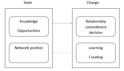 the uppsala models applicability on int The original uppsala model that was published in 1977 explains the internationalization process of firms we have further developed the model several times in the intervening years the present article is our latest effort: a general model of the evolution of the multinational business enterprise (mbe), from.