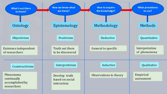 ontology in research A useful explanation of epistemology and ontology originally a handout on a masters level education course, run by the open university by alice_darnell in types.