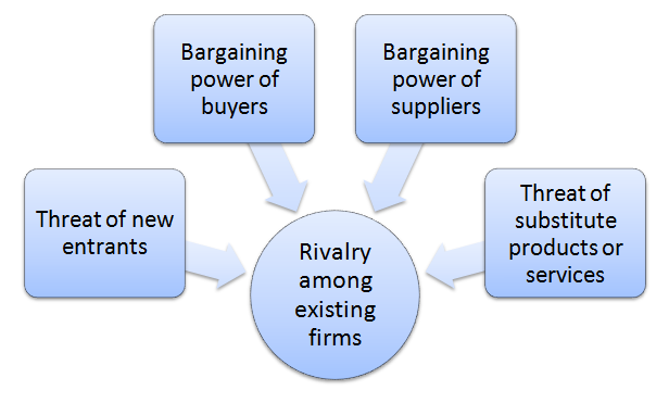 Microsoft Porter's Five Forces Analysis