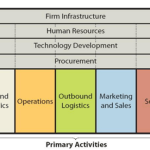Microsoft value chain analysis