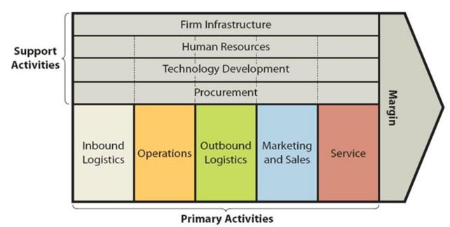 Microsoft value chain analysis