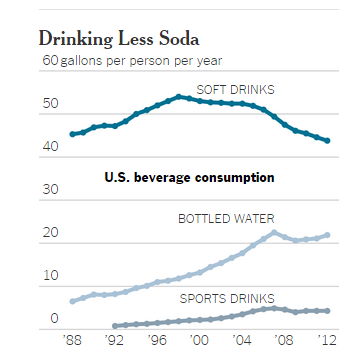 political factors in beverage industry May 2012 soda industry political spending efforts to levy taxes on sugar-sweetened beverages accelerated between 2005 and 2011 first made at the federal level in proposals to help fund health-care reform.