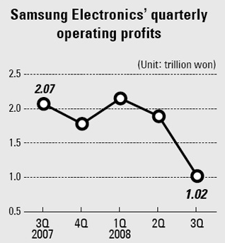 pestel analysis samsung electronics 2010-2-23  samsung electronics industry corporation was created in 1969 as a division of samsung group, and the name of corporation was changed to the current name.