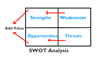 How to do SWOT analysis