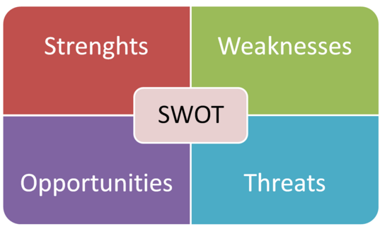 Thesis Swot Analysis