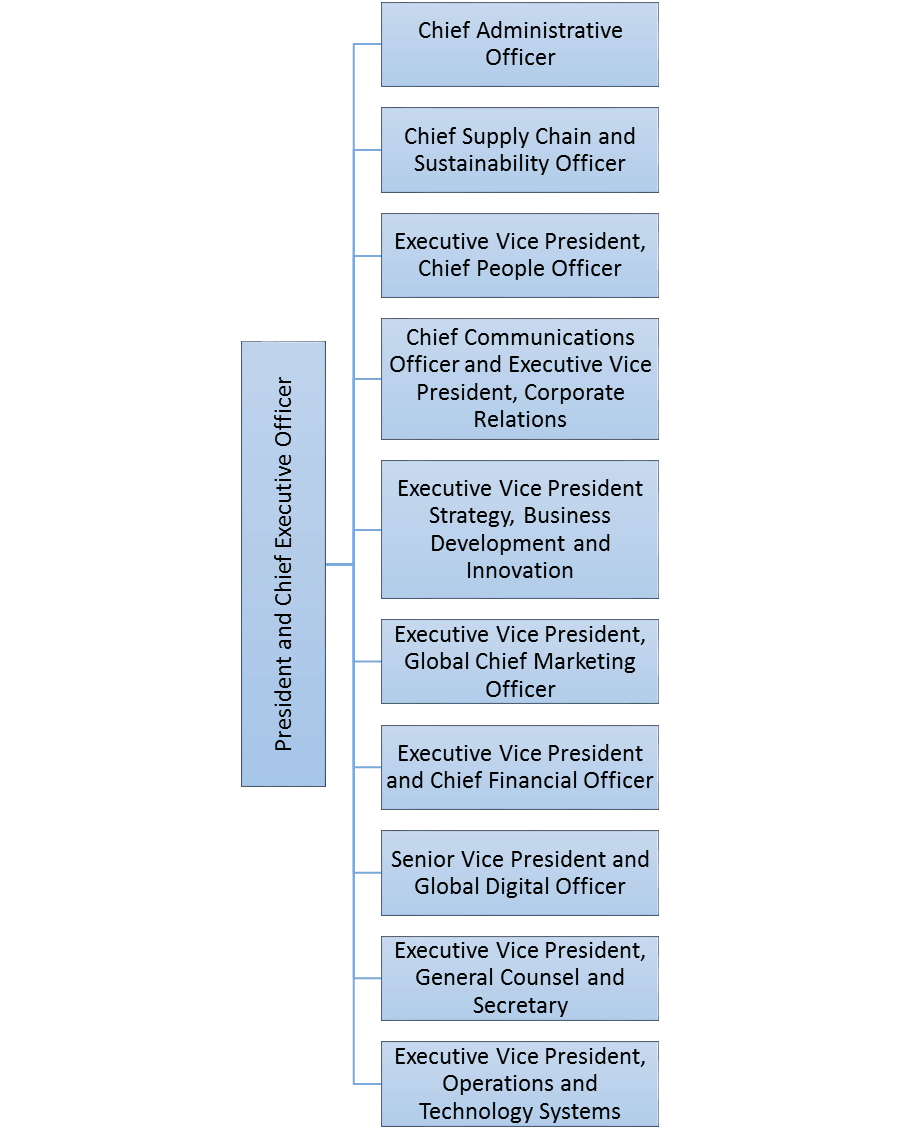 mcdonalds organizational structure essay The companys organizational chart is styles and aspects of managementthe essay describes the mcdonald's has a matrix organizational structure.
