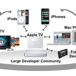 Apple Business Strategy