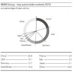 BMW 7Ps of marketing