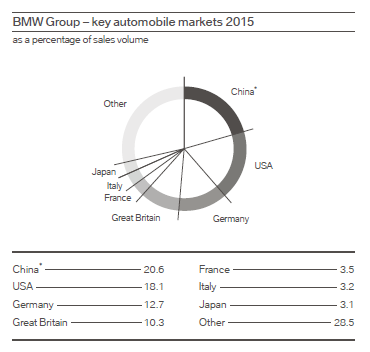 bmw international market Get expert automotive industry analysis from just-autocom read the latest news, market research and exclusive reports from the global auto industry.