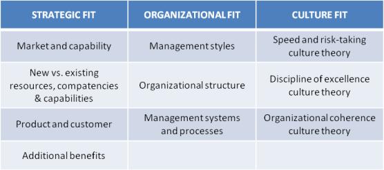 organisational research methodology