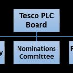 Tesco Organizational Structure