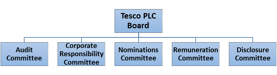 tesco organization structure Organisational structures- tesco & oxfam organisational structures- tesco tesco has a tall and traditional organisational structure because tesco is a big company.