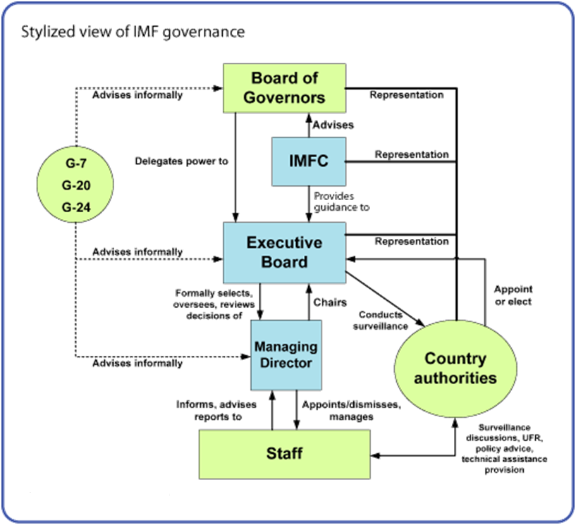 Challenges faced by international monetary fund imf and the ways of dealing with them - International monetary fund ...