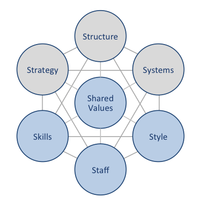7s framework of airline Consulting case study 101: an introduction to frameworks of consulting case study training  a classic swot analysis might entail benchmarking delta airlines with the airline industry as a whole an extension could entail benchmarking the entire airline industry against the broad transportation sector  the mckinsey 7s framework for.