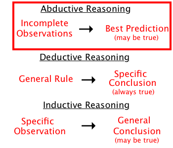 abductive reasoning (abductive approach)