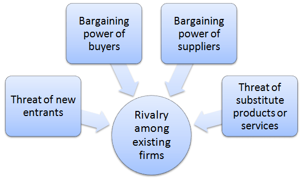 ebay business case study business model The researcher of this following essay will make an earnest attempt to apply the value chain and competitive forces model to ebay the discussion also seeks to.