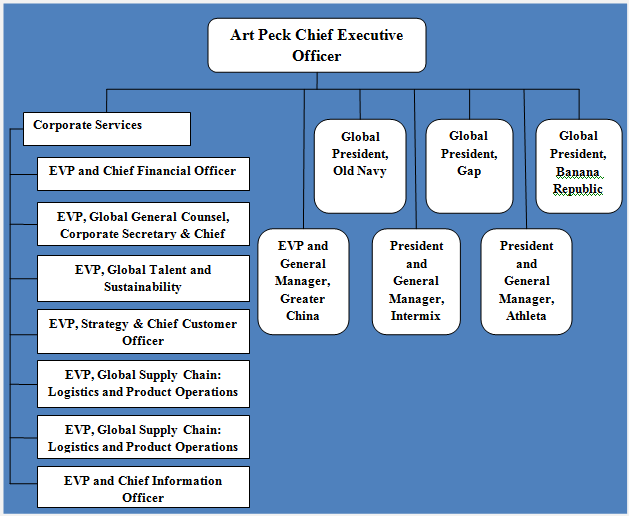 Gap Inc Organizational Structure A Hybrid Structure That