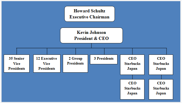 organizational chart for starbucks Looking for the best starbucks corporation swot analysis click here to find out starbucks' strengths, weaknesses, opportunities and threats.