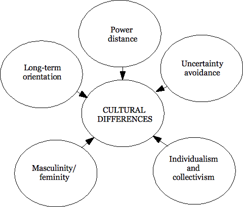 strengths and weaknesses of hofstede s cultural dimensions Understanding strengths and weaknesses of strengths and weaknesses of international business four dimensions of cultural values.