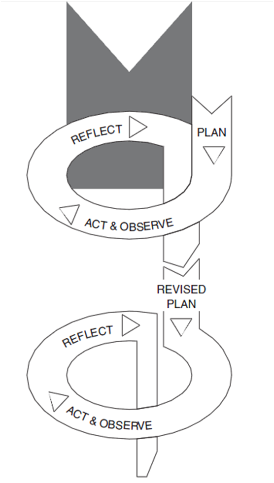 Kemmis and McTaggart's (2000) Action Research Spiral