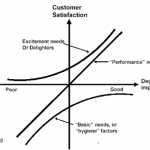 Kano Model of Customer Satisfaction