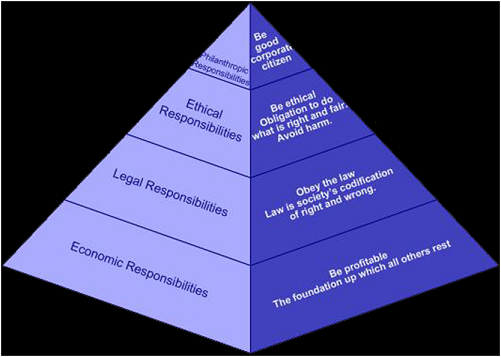 Classification of CSR Activities