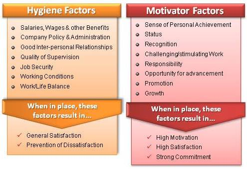 frederick herzbergs theory of motivation