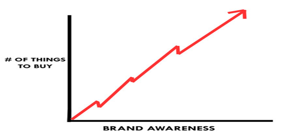 challenge of brand awareness for professional Presenting this set of slides with name - brand awareness roadmap ppt examples professional this is a six stage process the stages in this process are choose a brand name, logo and color, consider the slogan of the brand, launch a brand campaign program, extension of the existing brand.