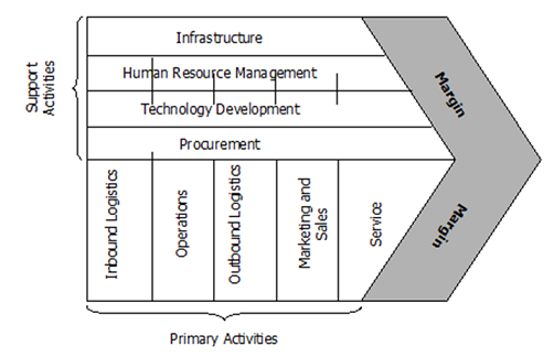 Dell value chain analysis research methodology dell value chain analysis ccuart Choice Image